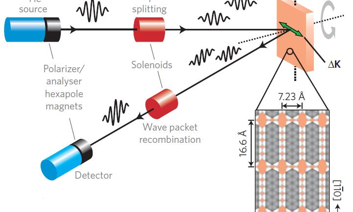 Quantum measurement of pentacene dynamics