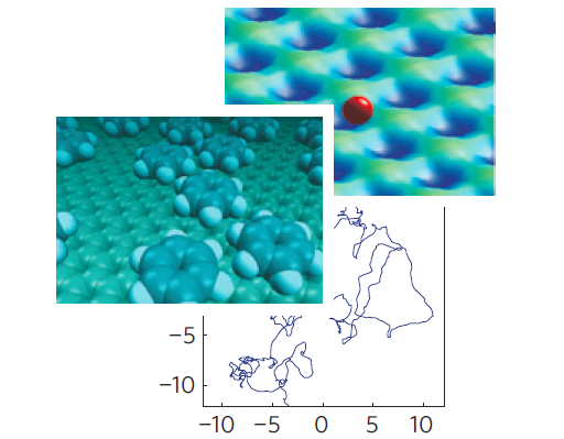 Trajectories of molecules on surfaces